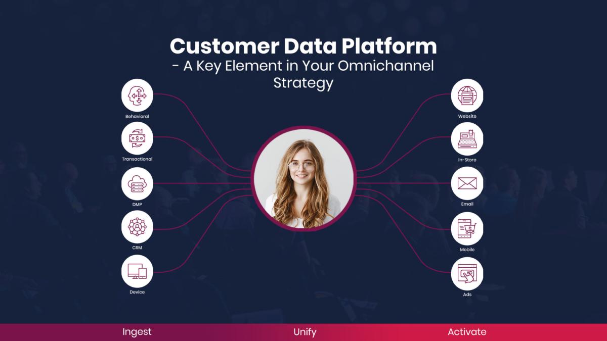 Customer Data Platform – A key element in your omnichannel strategy