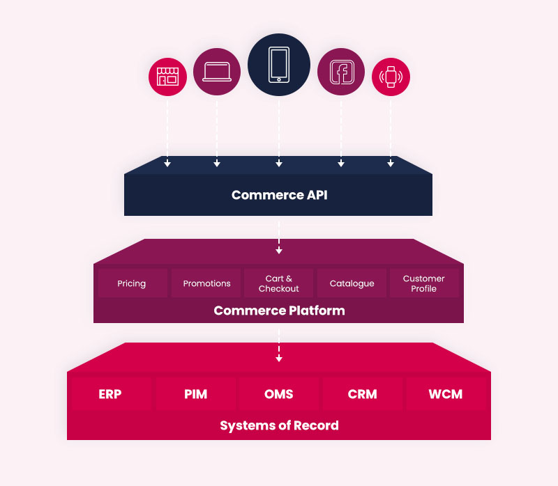 Headless commerce structure